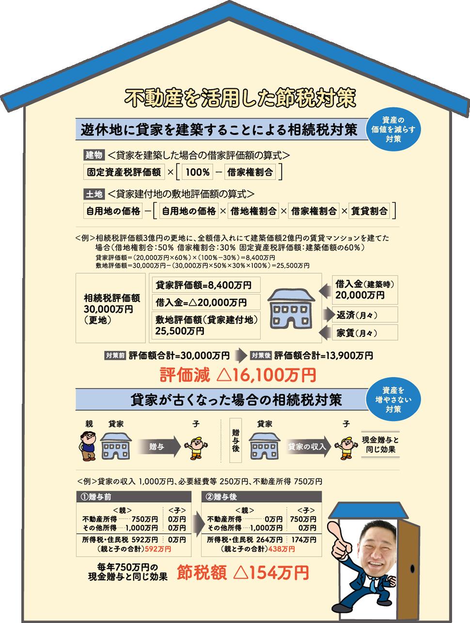 不動産を活用した節税対策
